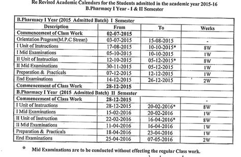 Jntuk Mba 4th Sem Results 2015 Manabadi by Jntuk Revised B Pharmacy I Ii Sem Academic Calendar For