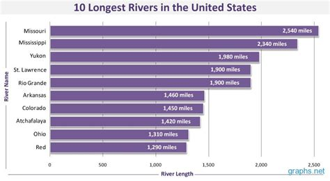 Search In Us Top 10 Rivers In Us Go Search For Tips Tricks Cheats Search At Search