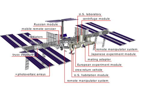 iss diagram diagram international space station inside page 3 pics