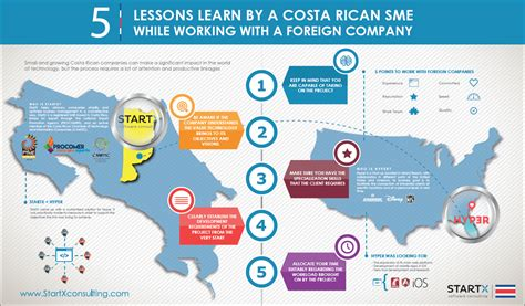5 Lessons Learned Companies by 5 Lessons Learned By A Costa Sme While Working With