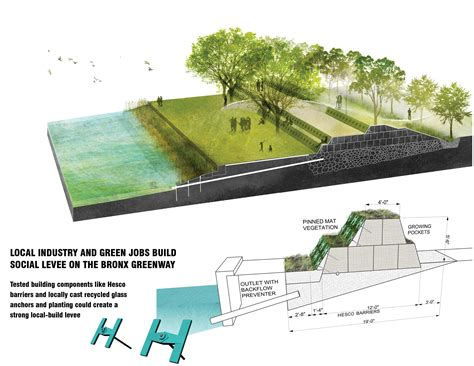 landscape layout horizontal lifelines proposes a new type of levee that incorporates