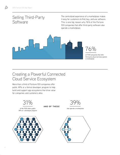 app design report appdirect 2015 fortune 500 app report infographic