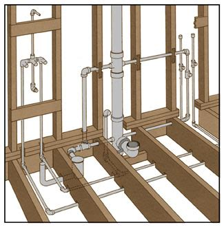 diagram of bathroom plumbing basement bathroom plumbing diagram