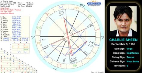 film comedy chart charlie sheen s birth chart charlie sheen was born carlos