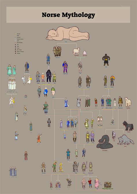 norse gods family tree norse gods family trees combined by humon d9g7r6g png