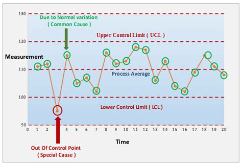 control charts does your data represent a process that is stable