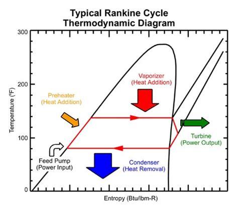 ts diagram thermodynamics rankine cycle ts diagram for gas rankine free engine