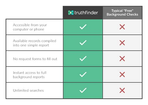 Free Government Background Check Can I Get A Free Background Check From Truthfinder