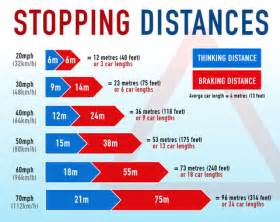 stopping distances in conditions and icy conditions