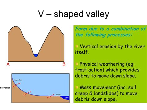 v shaped valley formation diagram v shaped valley diagram wiring diagram with description