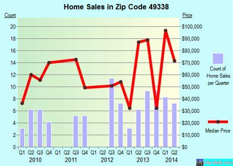 mi zip code 49338 real estate home value