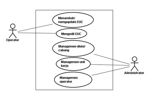cara membuat use case diagram pengertian