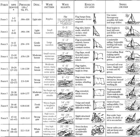 Line Black Top 26317 iwindsurf community view topic happy beaufort scale day