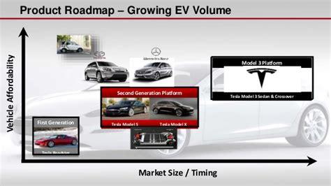 Tesla Motors Company Overview Vgef 2015 The Future Of Transportation Jb Straubel Cto