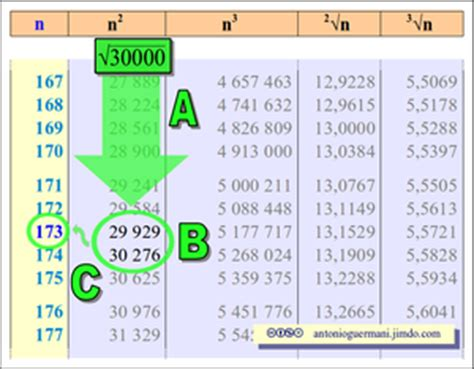 radici quadrate tavole aritmetica matematica scienze di antonio guermani