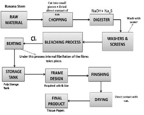 Kraft Paper Process - flow diagram of kraft process images how to guide and