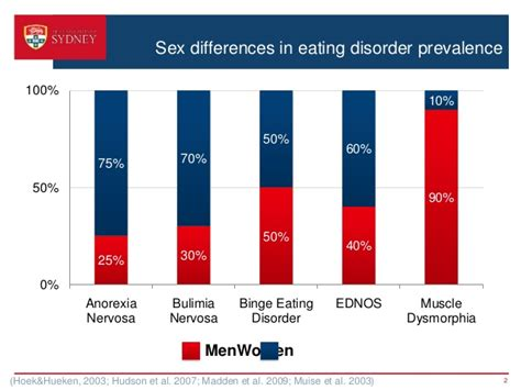 eating out statistics 2016 stigmatization of anorexia nervosa and muscle dysmorphia