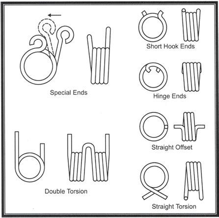 torsion spring design torsion spring resources master