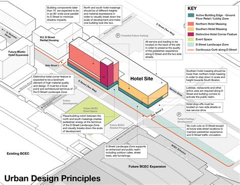 design guidelines planning design consulting urban master planning architecture