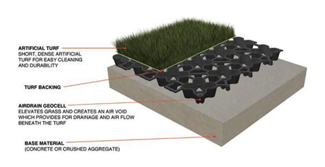 AirField Systems AirDrain for K9 Areas Pet Playgrounds