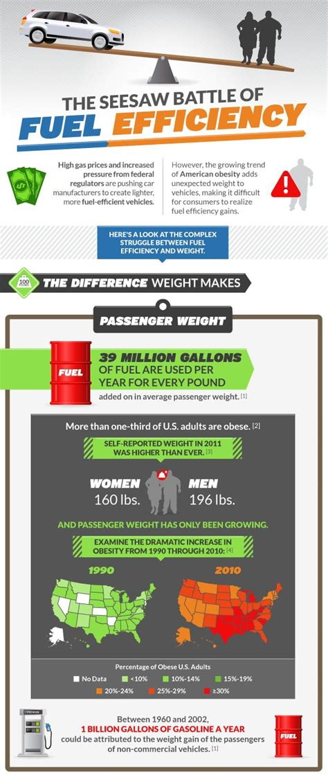 gas mileage improvements offset  rising obesity infographic