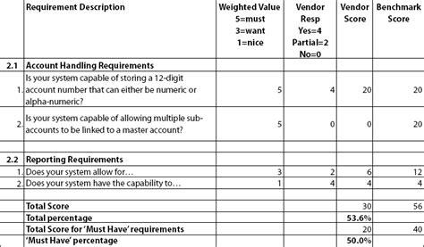 rfp scoring matrix template image collections templates