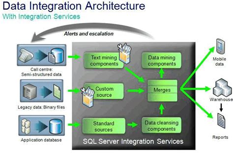 data integration cycle management with ssis a introduction by exle books migrating dts packages to integration services