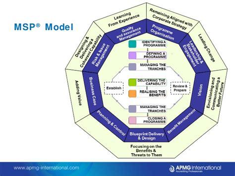 Blueprint Programs managing successful programmes msp the key to