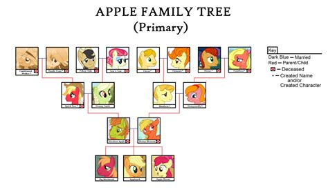 Franchise Apple Tree applejack s family tree primary by utopianpeace on