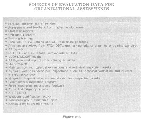 Army Evaluation Letter Of Continuity Fm 25 100 Chapter 5 Assessment