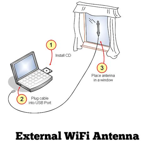 Wifi External Antenna 3 killer tricks to improve wifi signals in laptop softstribe