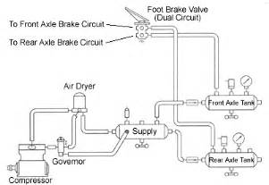 Simple Air Brake System Diagram Air Brake Circuit
