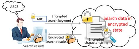 Data Search Fujitsu Develops Technology Capable Of Searching Encrypted Data To Maintain Privacy