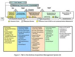 diacap implementation plan template acquisition process chart pictures to pin on
