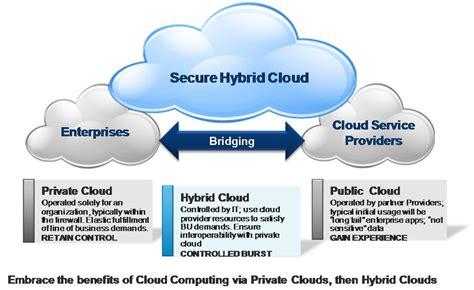 cloud computing levels iaas paas saas and deployment