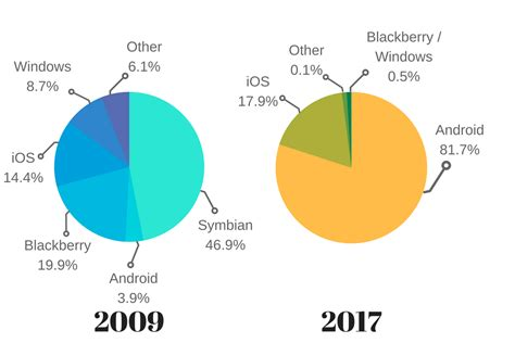 iphone vs android sales android vs iphone the best platform to develop your app