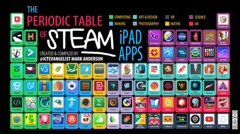 periodic table of steam apps ictevangelist