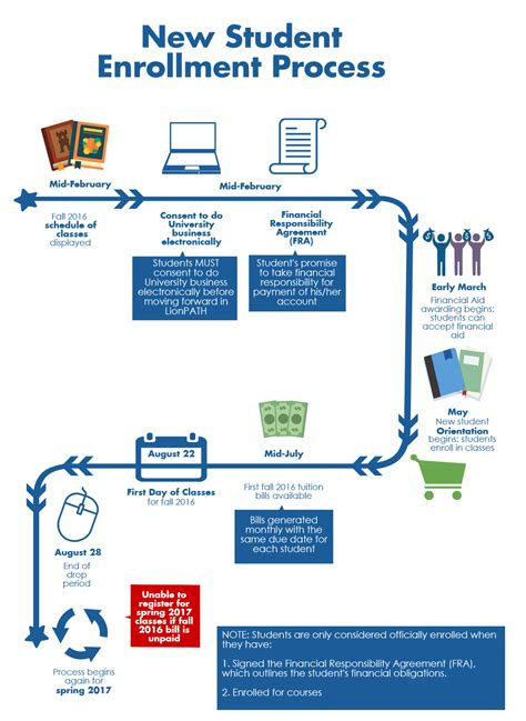 Penn State Office Of Student Aid by Lionpath Enrollment Process Penn State Office Of Student Aid