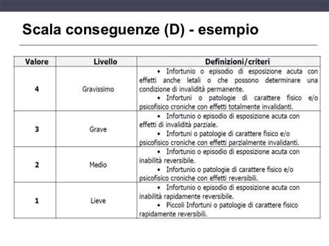 documento valutazione rischi ufficio esempio la valutazione dei rischi lavorativi 2013
