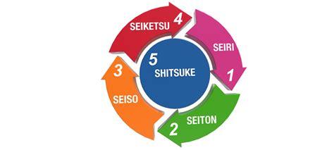 design management japan 5s training for warehouse di pekanbaru 5s training for