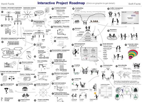 road map of project project roadmap practisioner mobile interactive project