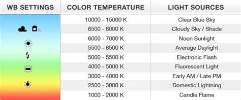 color temperature definition white balance exposureguide