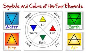 colors of elements triangle basics of elemental symbolism the four elements
