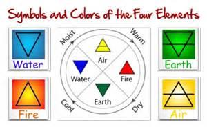 element colors triangle basics of elemental symbolism the four elements