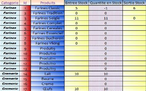 ferie d ufficio xl 2010 entr 233 es et sorties de stock comment faire