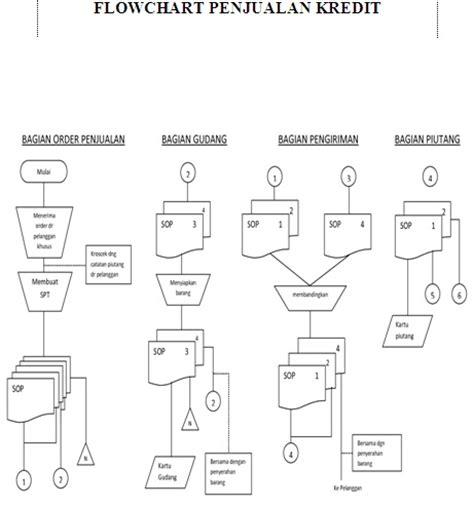 flowchart penjualan kredit sistem penjualan pada apotek pharingga azis tu farmasi