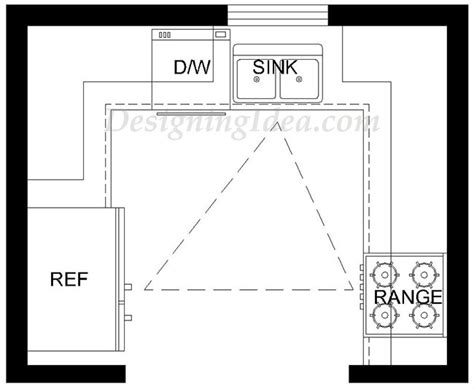 kitchen design layout triangle kitchen design ideas ultimate planning guide designing