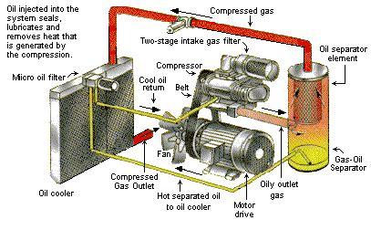 Kompresor Ac Semi Hermatic Carrier datoteka rotaryscrewcompressor gif wikipedija