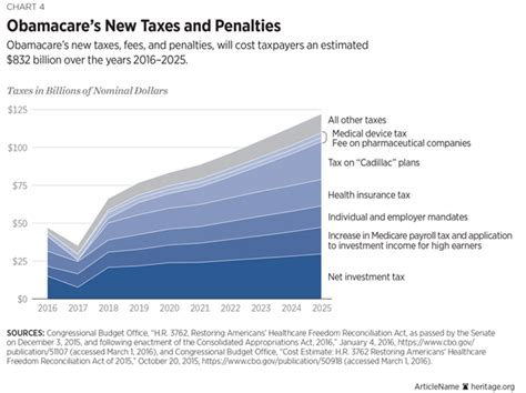 Office Supplies Become Expenses Year Six Of The Affordable Care Act Obamacare S Mounting