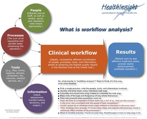 clinic workflow the khit july 2010